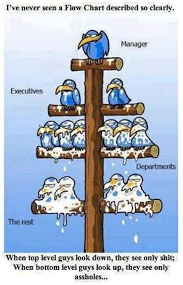 Economic Flow Chart