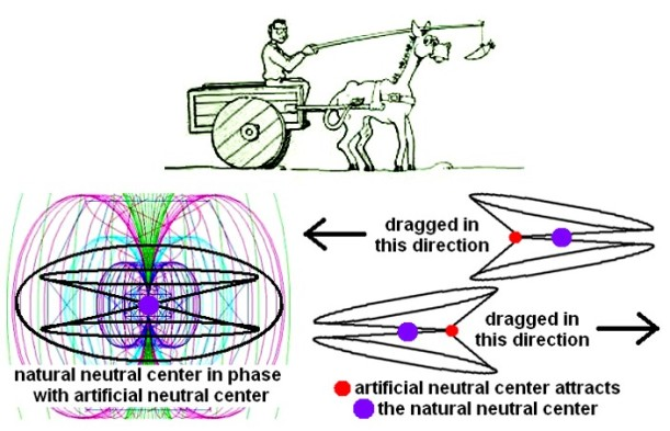 electrogravsimple
